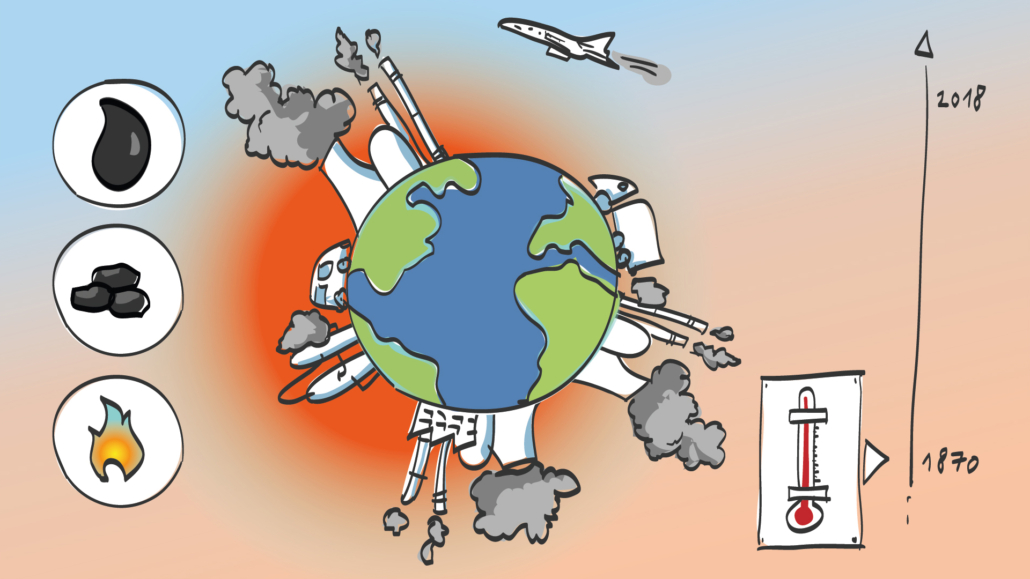 Öl Kohle Gas   Unser Klima - unsere Zukunft